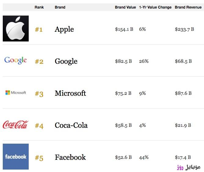 [عکس: Apple-Most-Valuable-Brand-2016-Forbes.jpg]