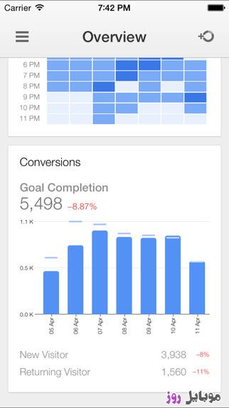 [عکس: Google-Analytics-گوگل-آنالیز-آیفون.jpeg]