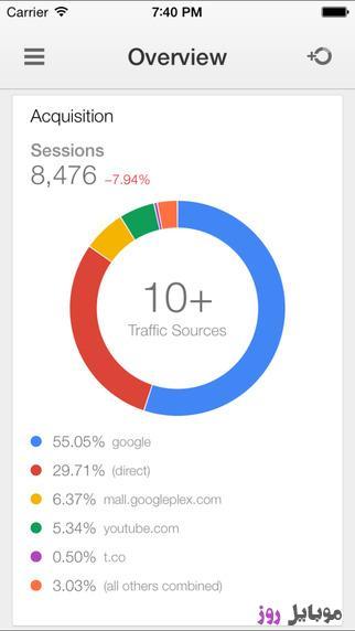 [عکس: Google-Analytics-ios.jpeg]