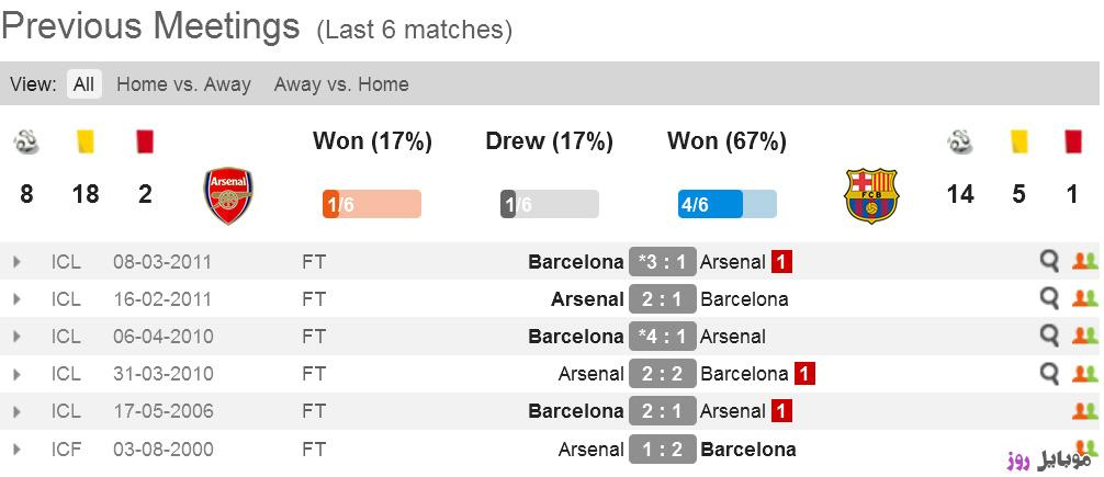 [عکس: arsenal-vs-barcelona-67389_ae434.jpg]